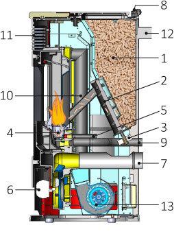 Il funzionamento delle stufe a pellet - Montaggio stufa a pellet idro ...